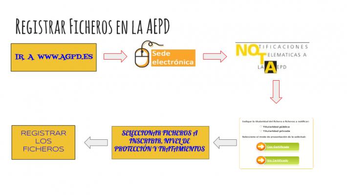 Startup & Legal V: La AEPD. Dar de alta Ficheros