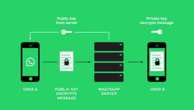 Whatsapp tras el cambio de cifrado como Prueba Judicial